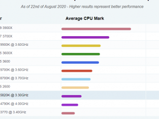 I7 5820K – LGA 2011v3 – Cpu used only 1 year – PER